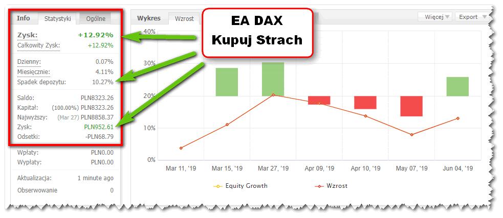 EA DAX Kupuj Strach